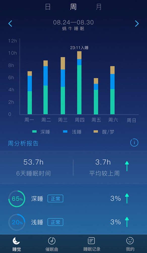 21个月宝宝睡眠时间_坚持使用积累长时间的睡眠记录,就能得到科学的总体睡眠状况分析报告.